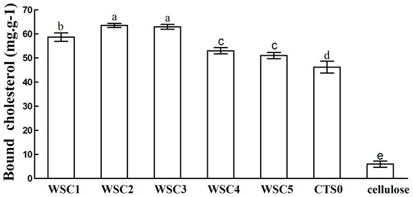 Cholesterol-binding capacities of WSC1-5, CTS0 and cellulose in vitro.