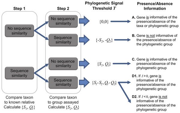 Two-step process for determining the taxonomic signal threshold T and the information which can be gained regarding the presence/absence of a taxon's phylogenetic group.