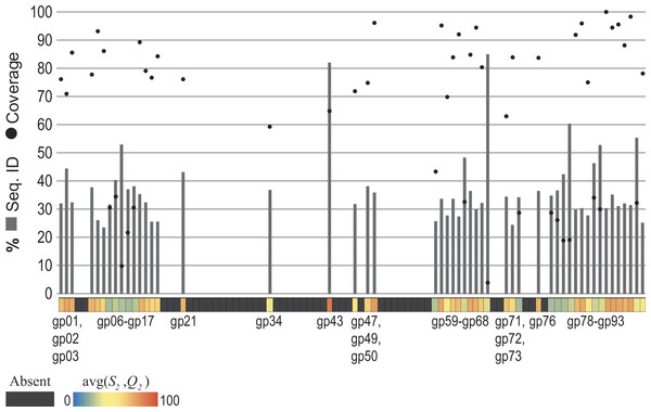Observed similarity of each Pseudomonas phage PB1 gene to phage genes within other (non-Pbunavirus) taxa.