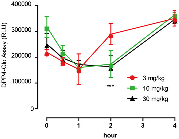 Emodin treatment (3, 10 and 30 mg/kg, P.O.) in mice decreased the plasma DPP4 activity in a dose-dependent manner.