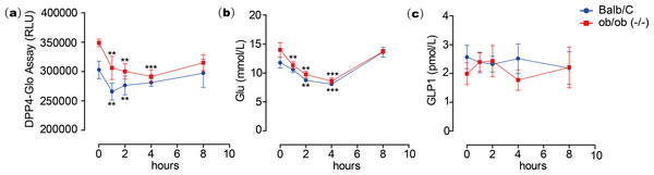Emodin treatment in mice.