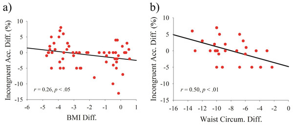 Scatterplots of the relationship between post- and pre-test differences in (A) body mass index and incongruent accuracy and in (B) waist circumference and incongruent accuracy.
