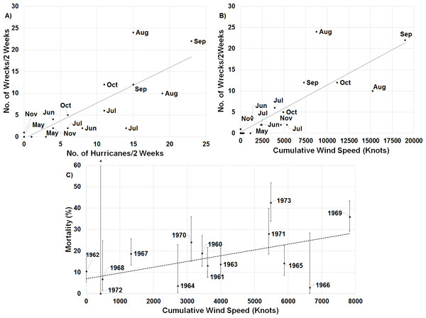 Linear regressions between estimates of mortality and hurricane frequency and intensity.