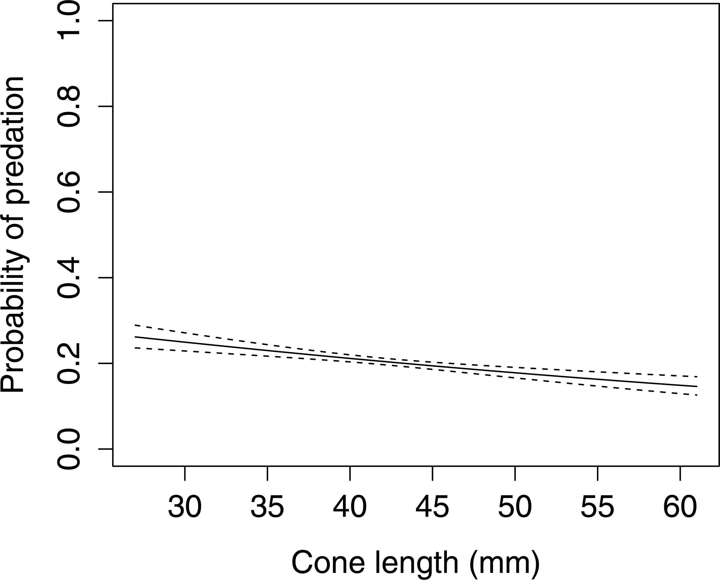Difference on cone size preferences between two coniferous for Soil full form