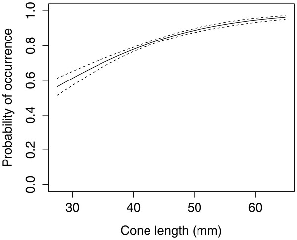 The probability of occurrence of large apophyses on Scots pine cone scales (n= 1,600).
