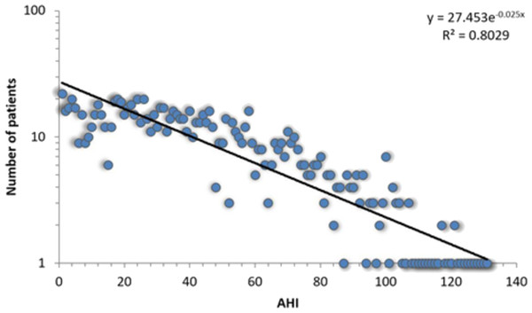 Log-linear histogram representing the number of patients with a certain Apnea-Hypopnea Index (AHI) value, along with the corresponding distribution fit.