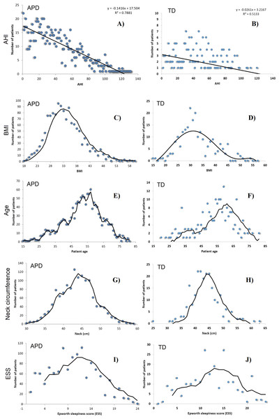 AHI distributions in APD (A, C, E, G, I) and TD (B, D, F, H, J), as well as the normal distributions of BMI, Age A, Neck Circumference NC and ESS, for patients in both APD and TD.