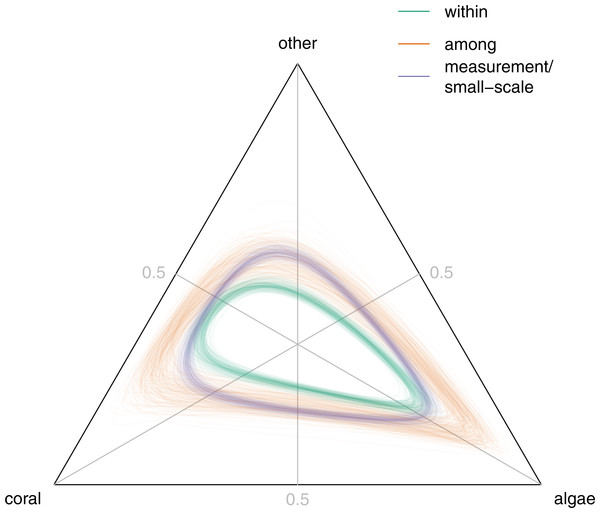 Back-transformed unit ellipsoids of concentration for stationary within-site covariance Σ∗ (green), stationary among-site covariance Z∗ (orange), and measurement error/small-scale spatial variation νH∕(ν − 2) (blue).