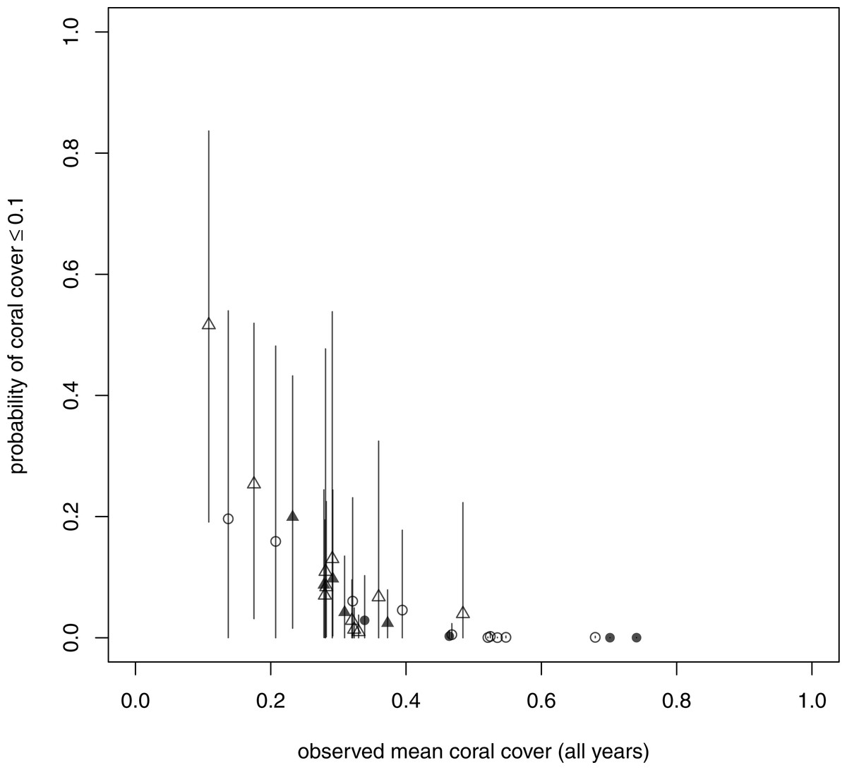 Longterm Probability Of Coral Cover Less Than Or Equal To 01 At Each Site