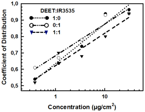 Repellency of pure and mixed DEET and IR3535 in fifth instar nymphs of Triatoma infestans.