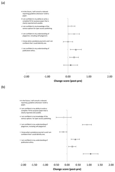 Mean (±SE) change in publication perceptions between the post and pre survey for participants who did (A), and did not (B), interact with the publications officer (PO).