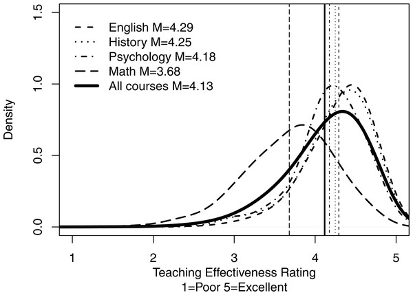 Distributions of overall mean ratings for all courses and for courses in selected subjects.