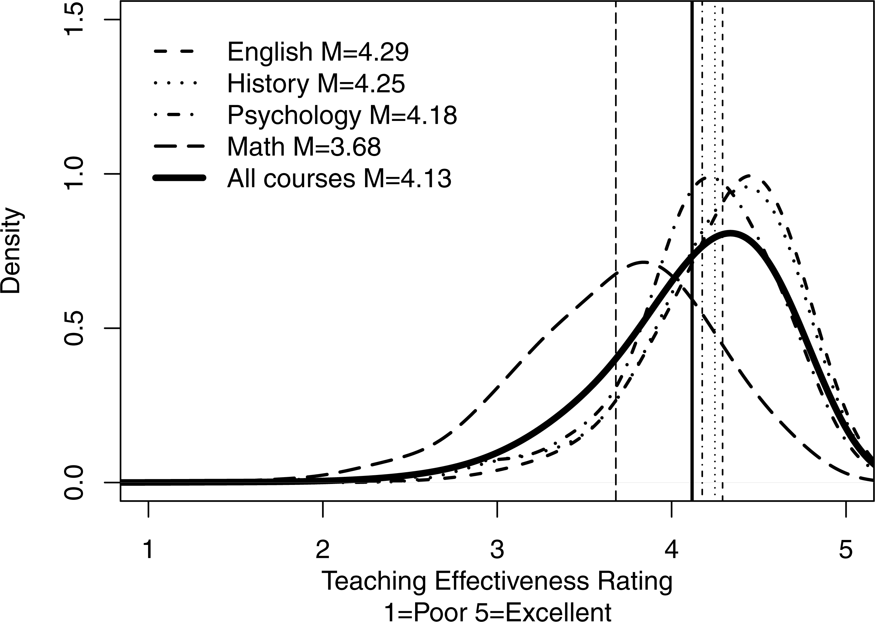Student evaluations of teaching: teaching quantitative courses can