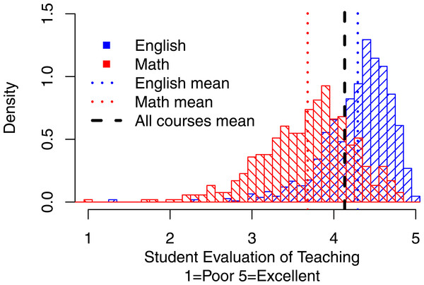 Distributions of overall mean ratings for Math vs. English.