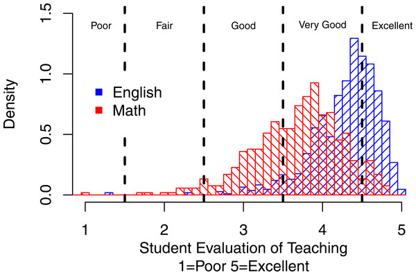 Distribution of overall mean ratings for Math vs. English with criterion referenced cut offs.
