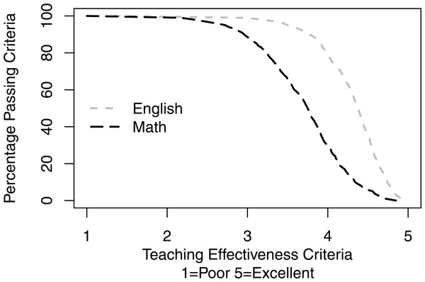 Percentage of courses passing criteria as a function of teaching effectiveness criteria.
