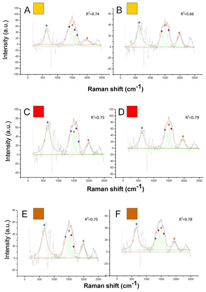 Examples of Raman spectra of orange, red and brown hair in Bombus, and peak identification after having applied the reference deconvolution method.
