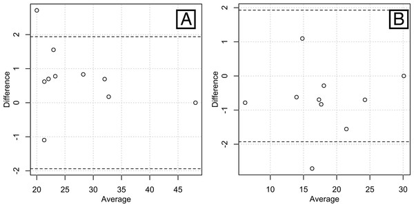 Bland-Altman plots of the inter-rater agreements in measuring total lean volume (A) and total fat volume (B).
