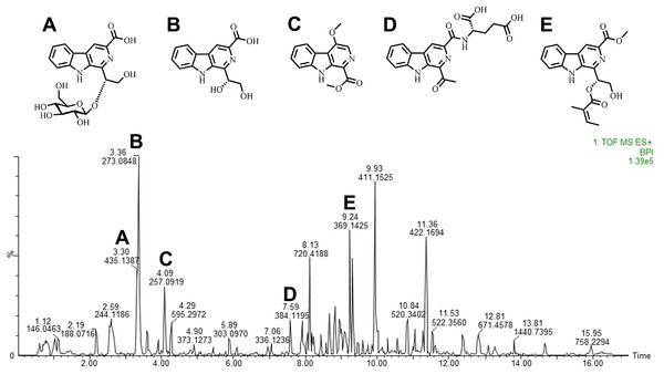 Carbolines of RSE identified through liquid chromatography-high resolution mass spectrometry.