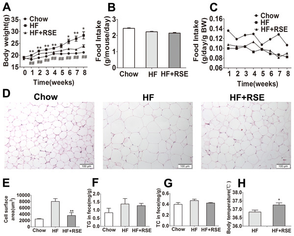 RSE prevents metabolic disorders in high-fat-diet -induced obese C57BL/6 mice.