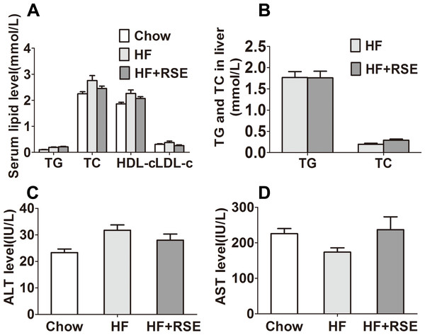 Effects of RSE on serum and liver lipid levels in high-fat-diet-induced C57BL/6 mice.