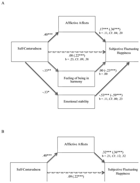 (A) and (B) Mediation model: afflictive affects as a mediator of the relationship between self-centeredness and subjective fluctuating happiness (study 2).