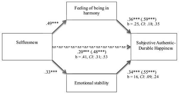 Mediation model: feeling of harmony and emotional stability as two independent mediators of the relationship between selflessness and subjective authentic-durable happiness (study 2).