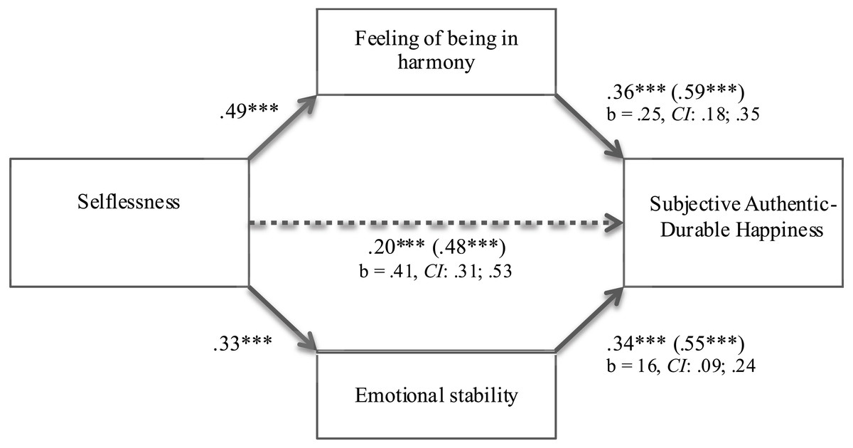 Self centeredness and selflessness: happiness correlates and