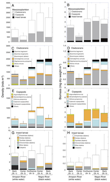 Spatial variations in density and biomass of mesozooplankton.