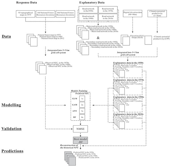 Flowchart showing the methodological sequence describing the input data, the modelling and validation approaches, and the generation of predictions.