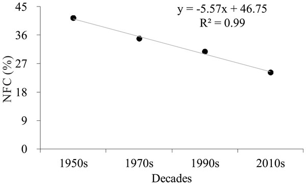 Trend of total natural forest cover (NFC) from the 1950s to the 2010s on Hainan Island.