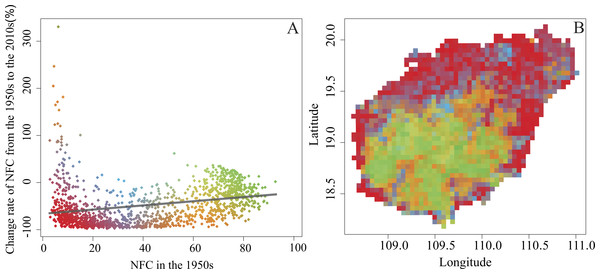 The site-specific relationships between NFC and its change rate (A), and the distribution pattern of change rate (B) from the 1950s to the 2010s.