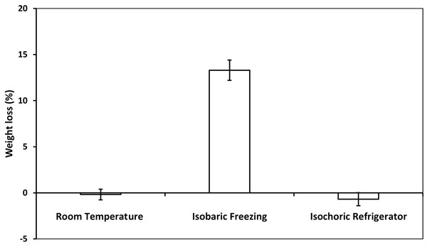The weight loss of potato after room temperature preservation, isobaric freezing and isochoric refrigeration.