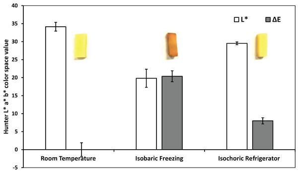 Colorimetric measurements—after room temperature preservation, isobaric freezing and isochoric freezing.