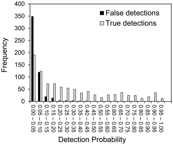 The variation of detection probability between different plant species.