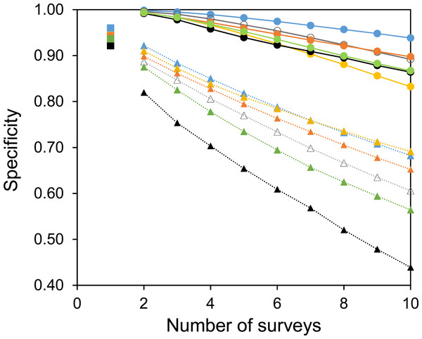 The specificity of surveys at each site.