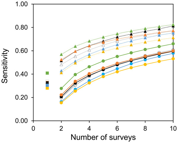 The sensitivity of surveys at each site.