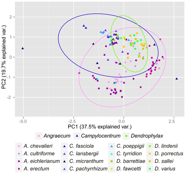 Principal Component Analysis of climatic variables present in the studied populations.