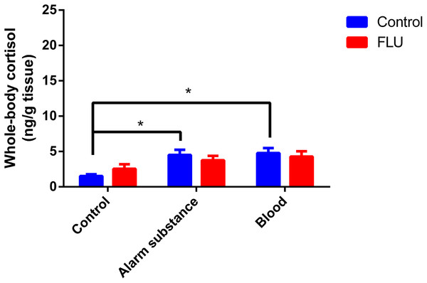Effects of chemical acute stressors (alarm substance or blood) on cortisol levels in whole-body zebrafish.