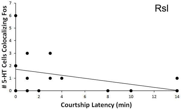 Fos induction in 5-HT neurons in relation to latency to display courtship behaviors.