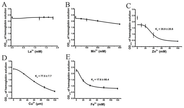 Effects of the cations on a hemoglobin solution by spectrophotometry.