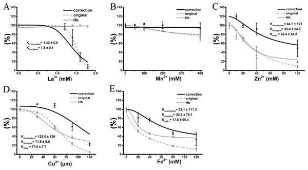 Correction of cation inhibitory effects on TE-induced hemolysis.