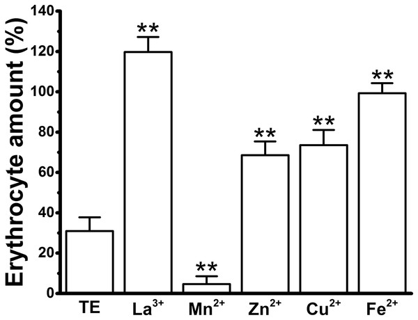 Effects of the cations on TE-induced hemolysis by direct erythrocyte counting under microscopy using the maximal anti-hemolytic concentrations of cations [La3+ (1.8 mM); Mn2+ (400 mM); Zn2+ (100 mM); Cu2+ (120 μM) and Fe2+ (120 mM)].