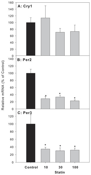 Effects of atorvastatin treatment on mRNA expression of clock feedback control genes Per2, Per3 and Cry1.