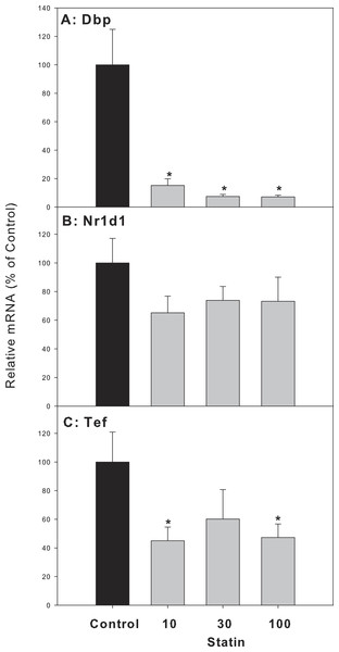 Effects of atorvastatin treatment on mRNA expression of clock targeted or driven genes Dbp, Tef, and Nr1d1.