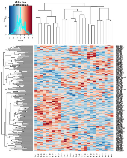 Heatmap of Hierarchical clustering.