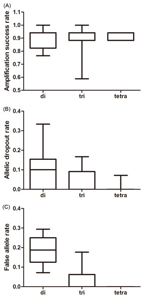 Average amplification success rate (A), allelic dropout (B), and false allele rates (C) for di-, tri-, tetra-nucleotide loci obtained from giant panda fecal DNA.