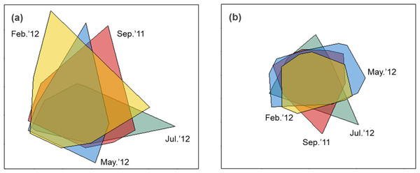 nMDS biplot of Euclidean distance based normalized environmental data (A) and nMDS biplot of Hellinger disimilarity matrix based on macrobenthic abundance data (B).