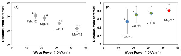 Habitat heterogeneity (A) and β-diversity of macrobenthic assemblages (B) during four sampling events associated with significant variation in wave energy preceding each event.