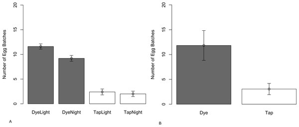 Mean number of egg batches (±SE) laid by wild-caught C. pipiens in paired choice tests in (A) the laboratory with a 16:8 Light/Dark plus or minus a blackout cover and (B) semi-field conditions (tent).